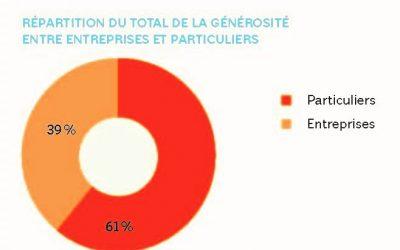 Panorama des générosités en France